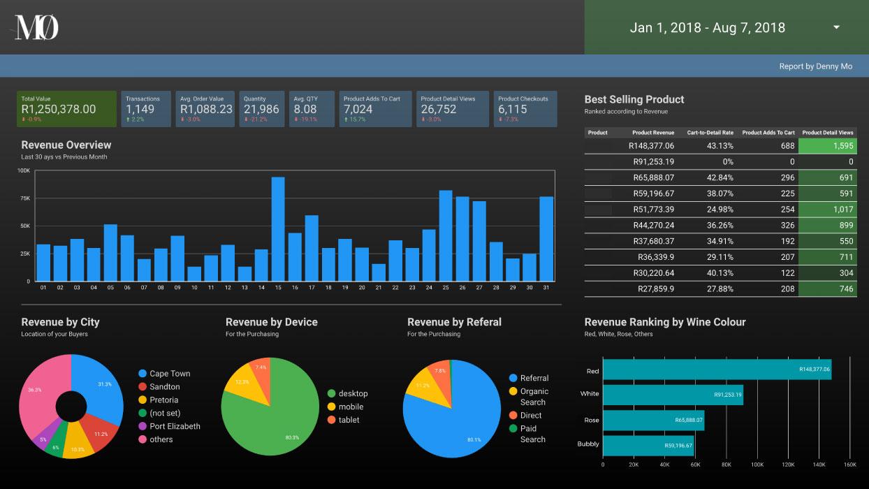 Full sheet of MZero data for an e commerce website